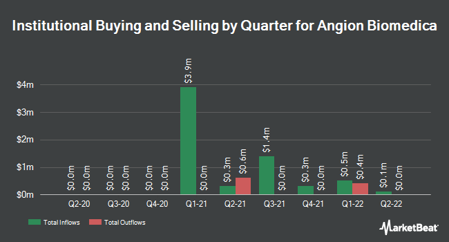 Institutional Ownership by Quarter for Angion Biomedica (NASDAQ:ANGN)