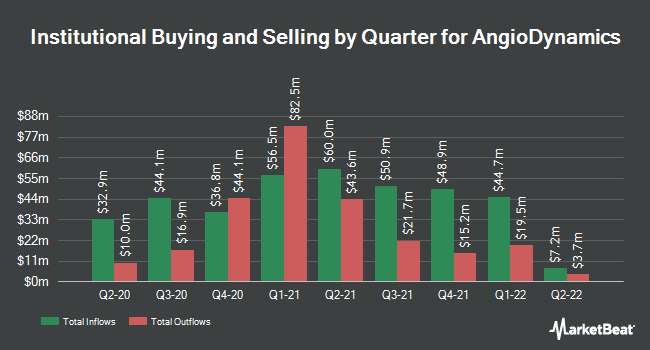 Institutional Ownership by Quarter for AngioDynamics (NASDAQ:ANGO)