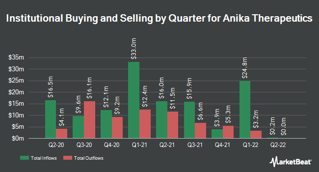 Institutional Ownership by Quarter for Anika Therapeutics (NASDAQ:ANIK)