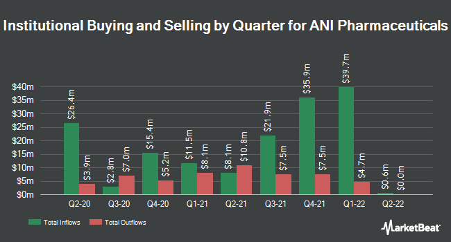 Institutional Ownership by Quarter for ANI Pharmaceuticals (NASDAQ:ANIP)