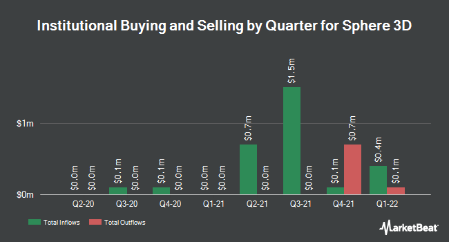 Institutional Ownership by Quarter for Sphere 3D Corp. (NASDAQ:ANY)