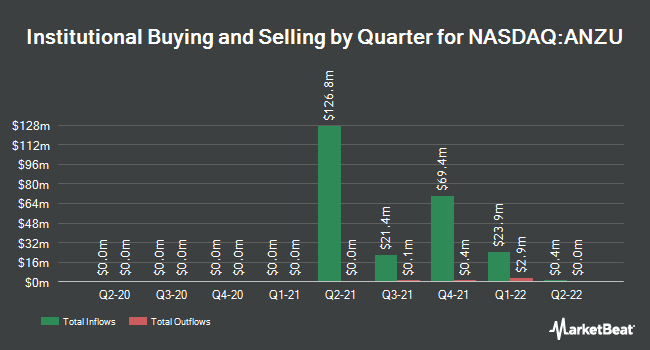 Institutional Ownership by Quarter for Anzu Special Acquisition Corp I (NASDAQ:ANZU)