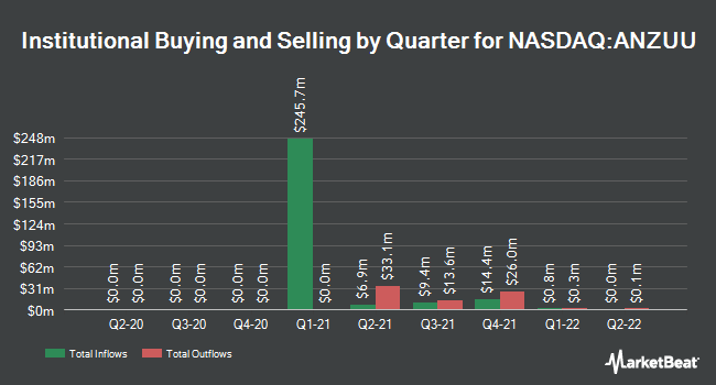 Institutional Ownership by Quarter for Anzu Special Acquisition Corp I (NASDAQ:ANZUU)