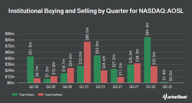 Institutional Ownership by Quarter for Alpha and Omega Semiconductor Limited (NASDAQ:AOSL)