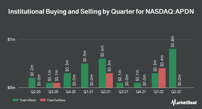 Institutional Ownership by Quarter for Applied DNA Sciences (NASDAQ:APDN)