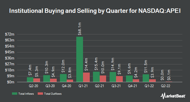 Institutional Ownership by Quarter for American Public Education (NASDAQ:APEI)