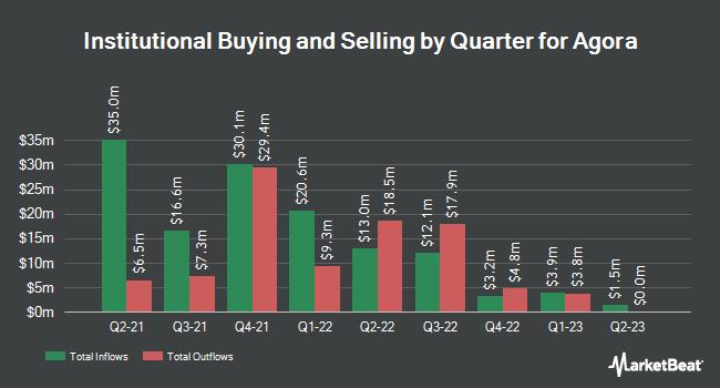 Institutional Ownership by Quarter for Agora (NASDAQ:API)