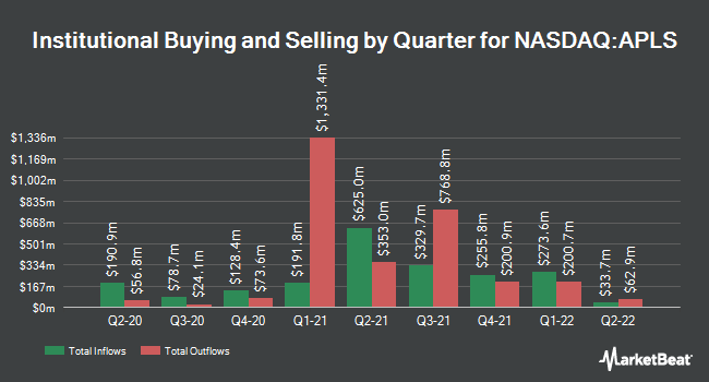 Institutional Ownership by Quarter for Apellis Pharmaceuticals (NASDAQ:APLS)