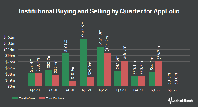 Institutional Ownership by Quarter for AppFolio (NASDAQ:APPF)