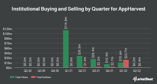 Institutional Ownership by Quarter for AppHarvest (NASDAQ:APPH)