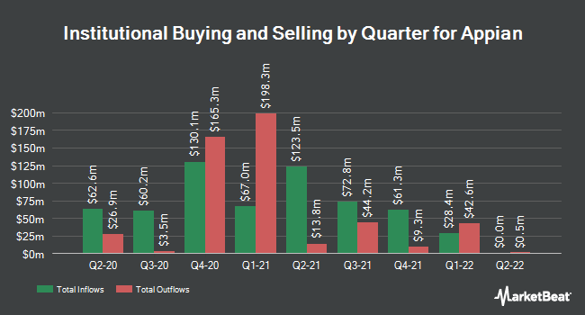 Institutional Ownership by Quarter for Appian (NASDAQ:APPN)