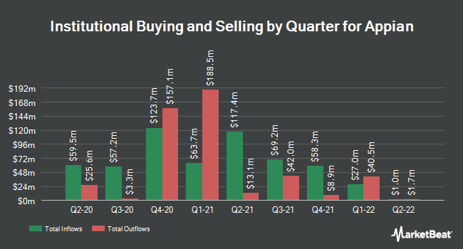 Institutional Ownership by Quarter for Appian Corporation (NASDAQ:APPN)
