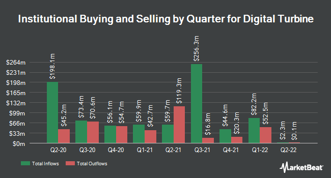 Institutional Ownership by Quarter for Digital Turbine (NASDAQ:APPS)