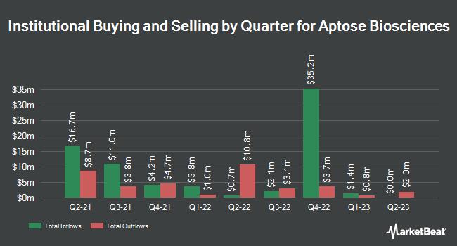 Institutional Ownership by Quarter for Aptose Biosciences (NASDAQ:APTO)