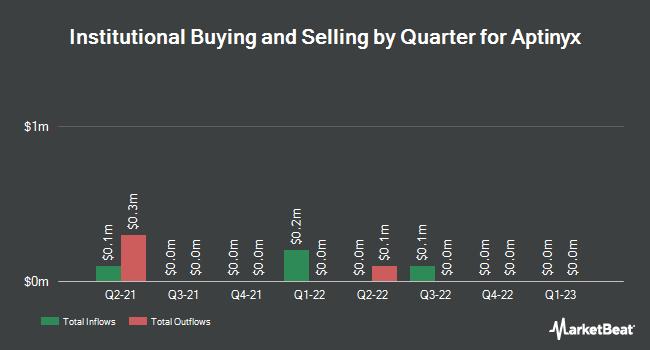 Institutional Ownership by Quarter for Aptinyx (NASDAQ:APTX)