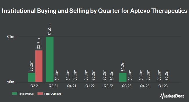 Insider Trading History for Aptevo Therapeutics (NASDAQ:APVO)