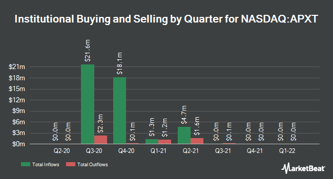 Institutional Ownership by Quarter for Apex Technology Acquisition (NASDAQ:APXT)