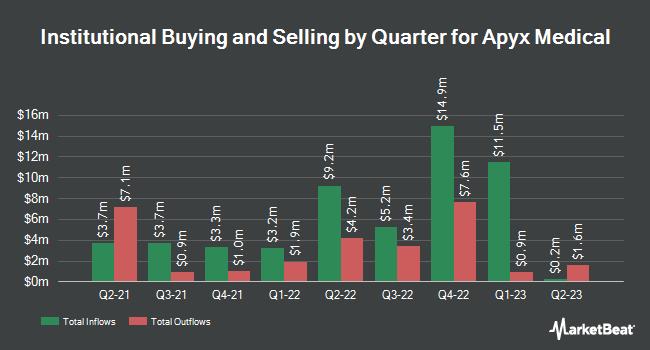 Institutional Ownership by Quarter for Apyx Medical (NASDAQ:APYX)