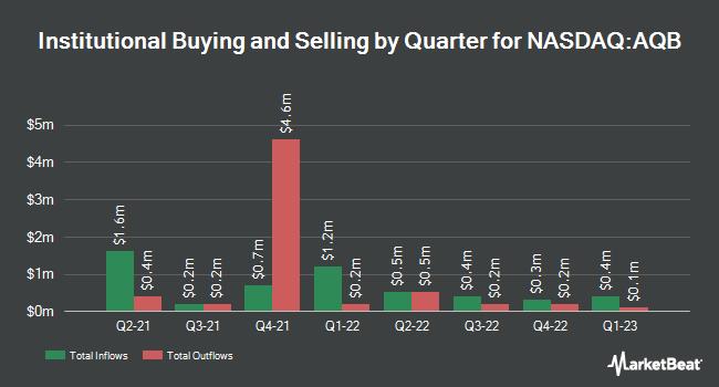 Institutional Ownership by Quarter for AquaBounty Technologies (NASDAQ:AQB)