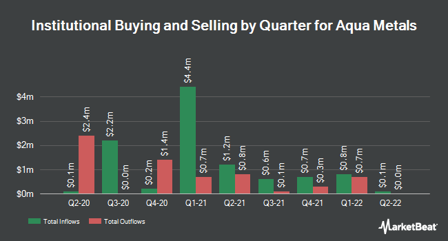 Institutional Ownership by Quarter for Aqua Metals (NASDAQ:AQMS)