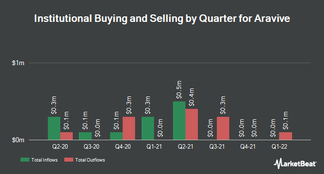Institutional Ownership by Quarter for Aravive (NASDAQ:ARAV)