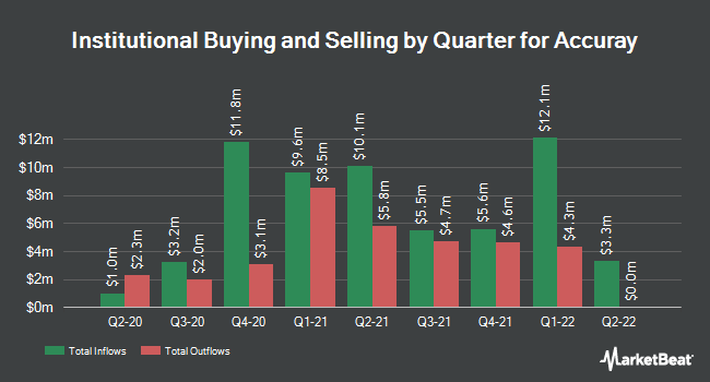 Institutional Ownership by Quarter for Accuray Incorporated (NASDAQ:ARAY)