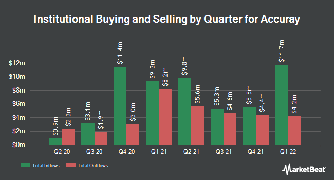 Institutional Ownership by Quarter for Accuray (NASDAQ:ARAY)