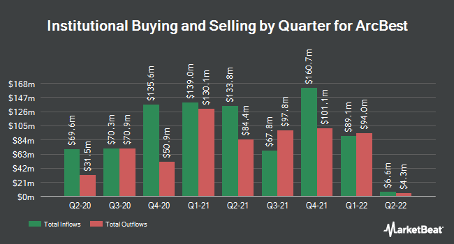 Institutional Ownership by Quarter for ArcBest Corporation (NASDAQ:ARCB)