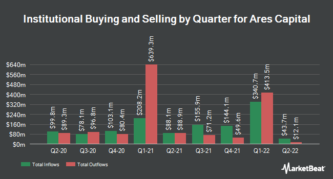 Institutional Ownership by Quarter for Ares Capital Corporation (NASDAQ:ARCC)