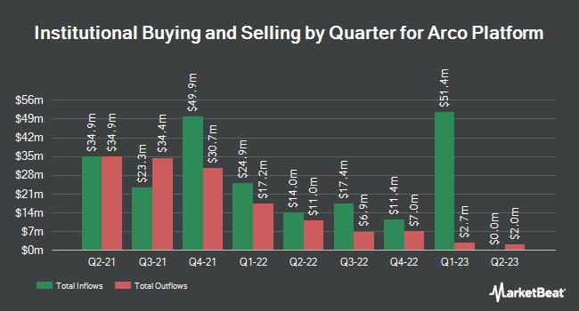 Institutional Ownership by Quarter for Arco Platform (NASDAQ:ARCE)