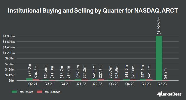 Institutional Ownership by Quarter for Arcturus Therapeutics (NASDAQ:ARCT)