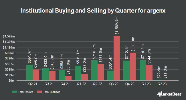 Institutional Ownership by Quarter for argenx (NASDAQ:ARGX)