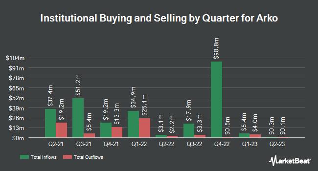 Institutional Ownership by Quarter for Arko (NASDAQ:ARKO)