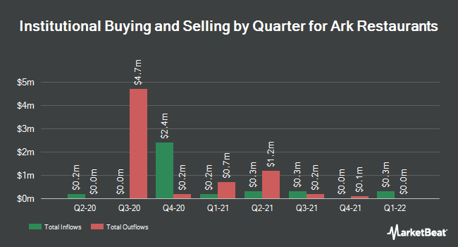 Institutional Ownership by Quarter for Ark Restaurants (NASDAQ:ARKR)