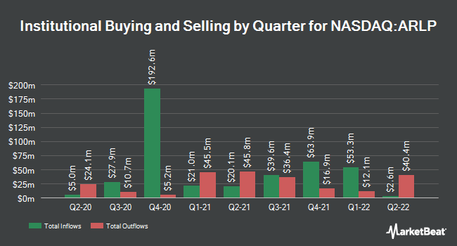 Institutional Ownership by Quarter for Alliance Resource Partners (NASDAQ:ARLP)