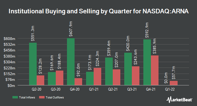 Institutional Ownership by Quarter for Arena Pharmaceuticals (NASDAQ:ARNA)