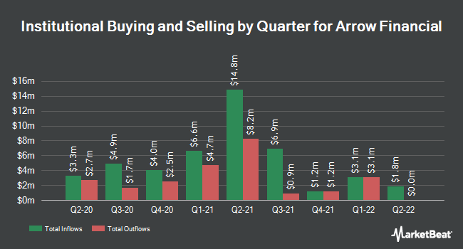 Institutional Ownership by Quarter for Arrow Financial (NASDAQ:AROW)