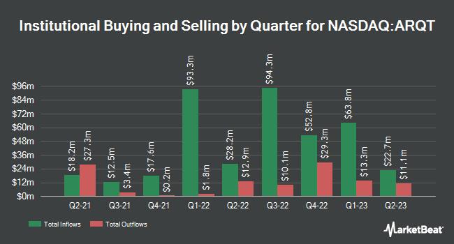 Institutional Ownership by Quarter for Arcutis Biotherapeutics (NASDAQ:ARQT)