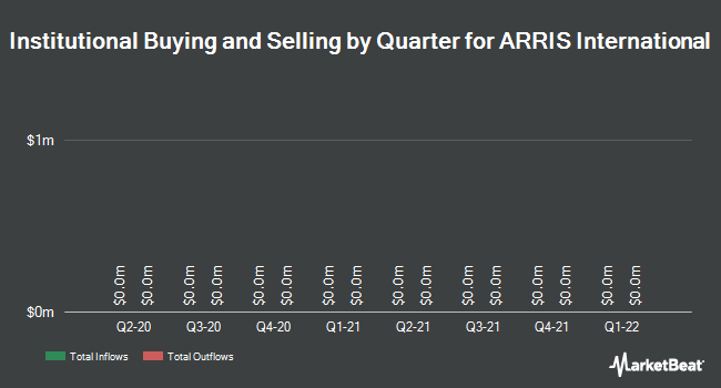 Institutional Ownership by Quarter for ARRIS International PLC (NASDAQ:ARRS)