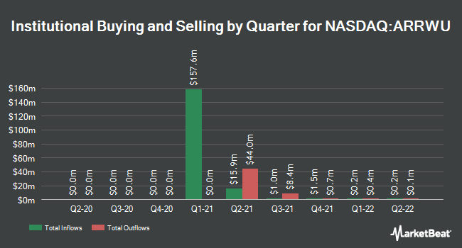 Institutional Ownership by Quarter for Arrowroot Acquisition (NASDAQ:ARRWU)
