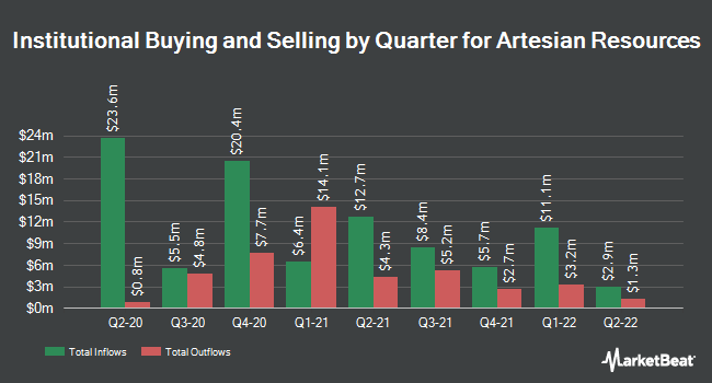 Institutional Ownership by Quarter for Artesian Resources Corporation (NASDAQ:ARTNA)