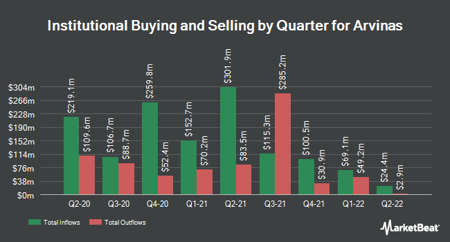 Institutional Ownership by Quarter for Arvinas (NASDAQ:ARVN)