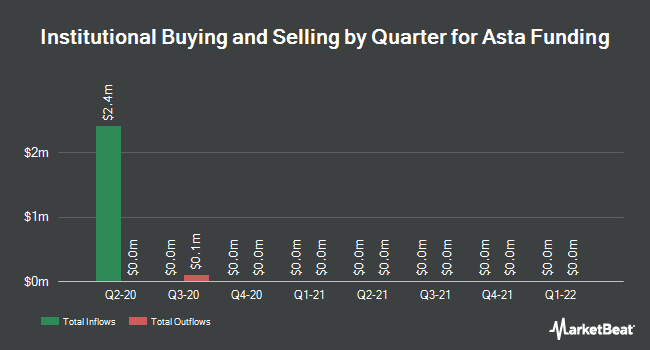Institutional Ownership by Quarter for Asta Funding (NASDAQ:ASFI)