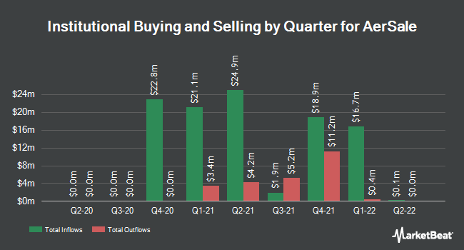 Institutional Ownership by Quarter for AerSale (NASDAQ:ASLE)
