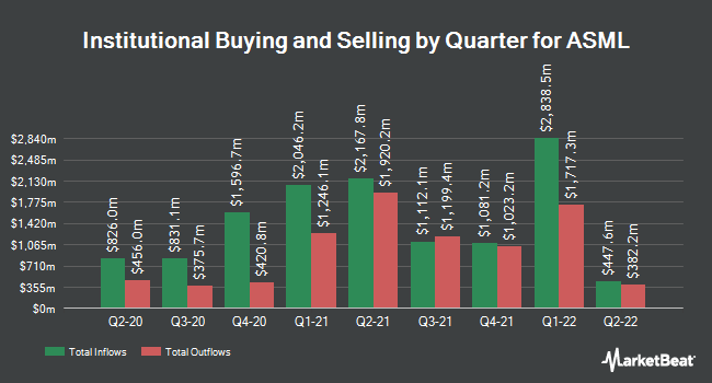 Institutional Ownership by Quarter for ASML (NASDAQ:ASML)
