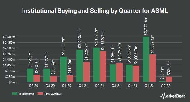 Institutional Ownership by Quarter for ASML Holding N.V. (NASDAQ:ASML)