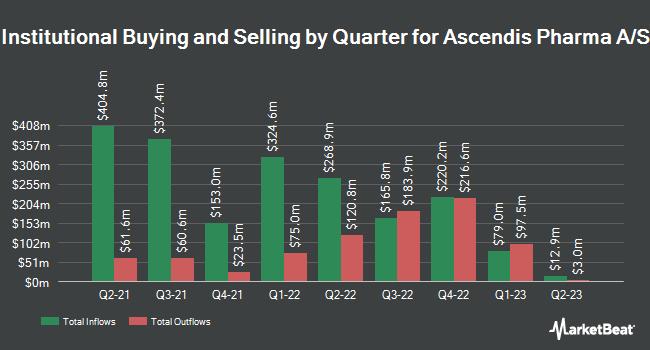 Institutional Ownership by Quarter for Ascendis Pharma A/S (NASDAQ:ASND)