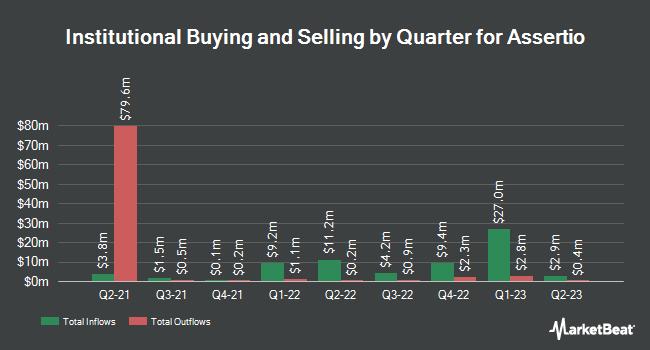 Institutional Ownership by Quarter for Assertio Therapeutics (NASDAQ:ASRT)