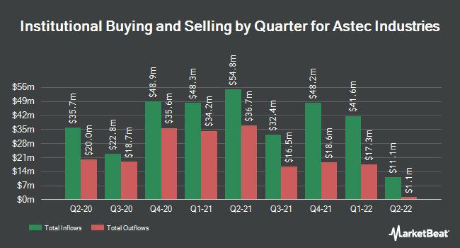 Institutional Ownership by Quarter for Astec Industries (NASDAQ:ASTE)