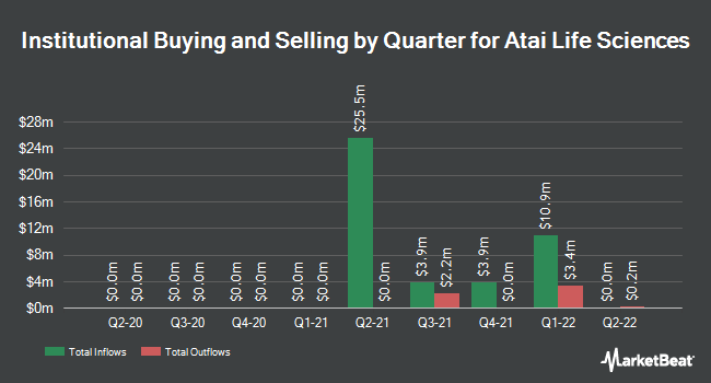 Insider Trading History for ATA (NASDAQ:ATAI)